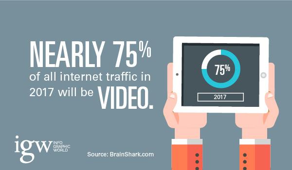 tìm hiểu và đánh giá và về xu hướng làm video marketing